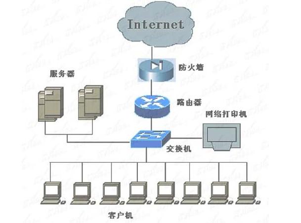 交换机和路由器的区别-中国专业it外包服务