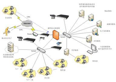企业网网络安全设计方案与实施